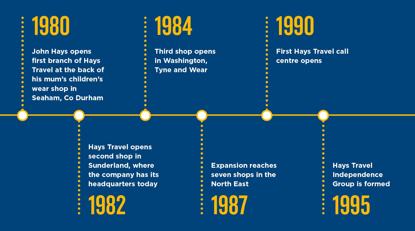 Hays Travel Timeline One